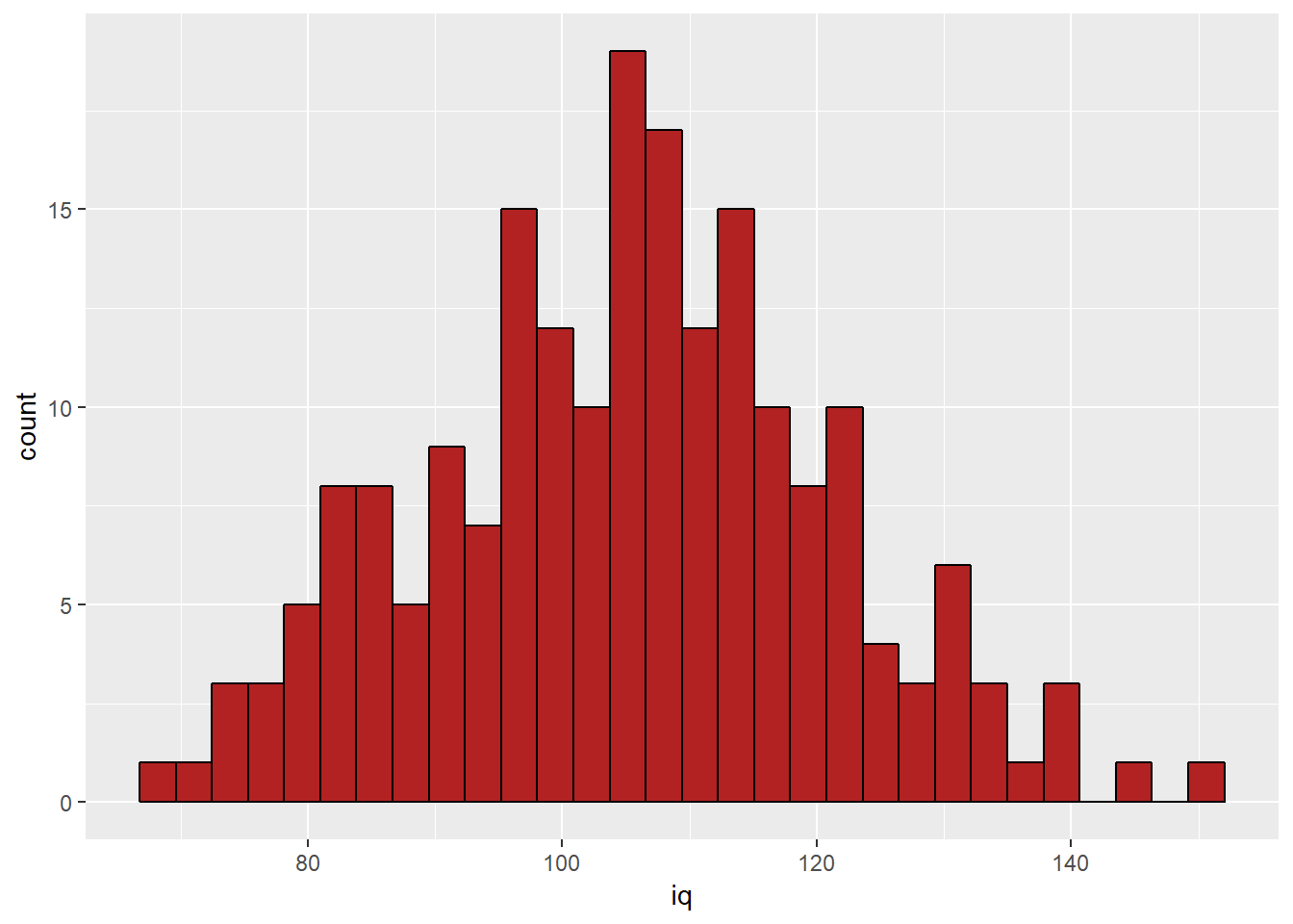 Running t-Tests in R