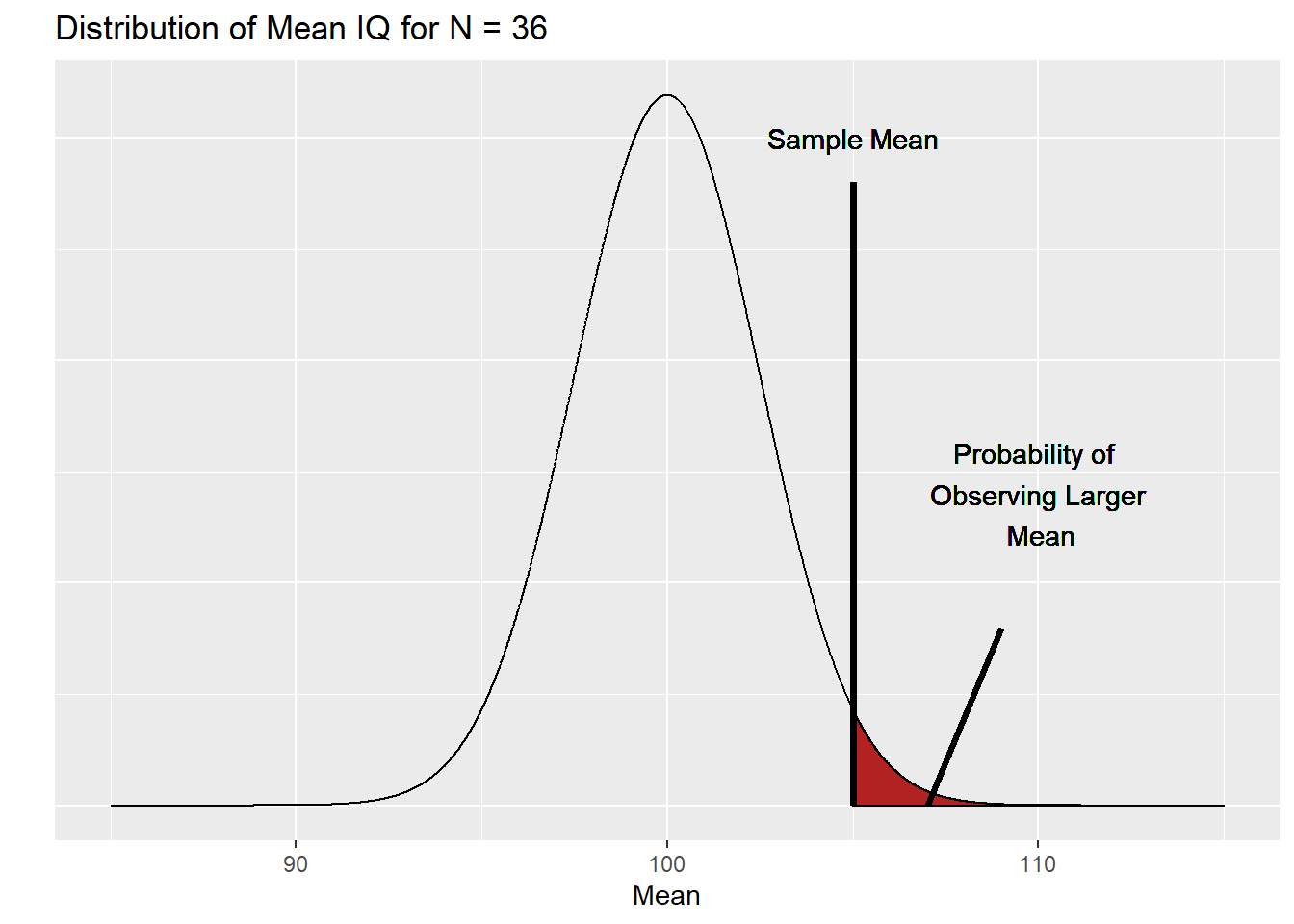 central limit theorem, normal density plot, distribution of mean IQ, critical region