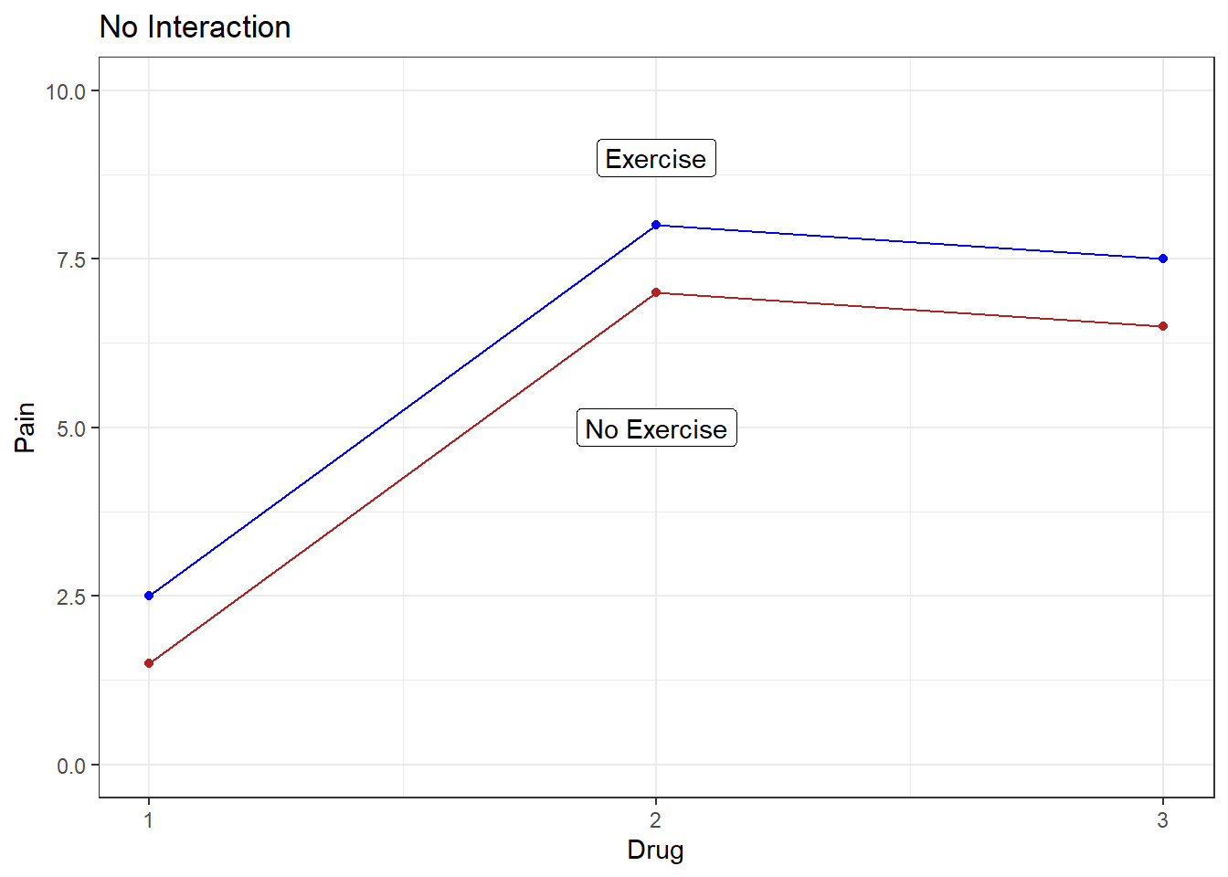 No interaction effect
