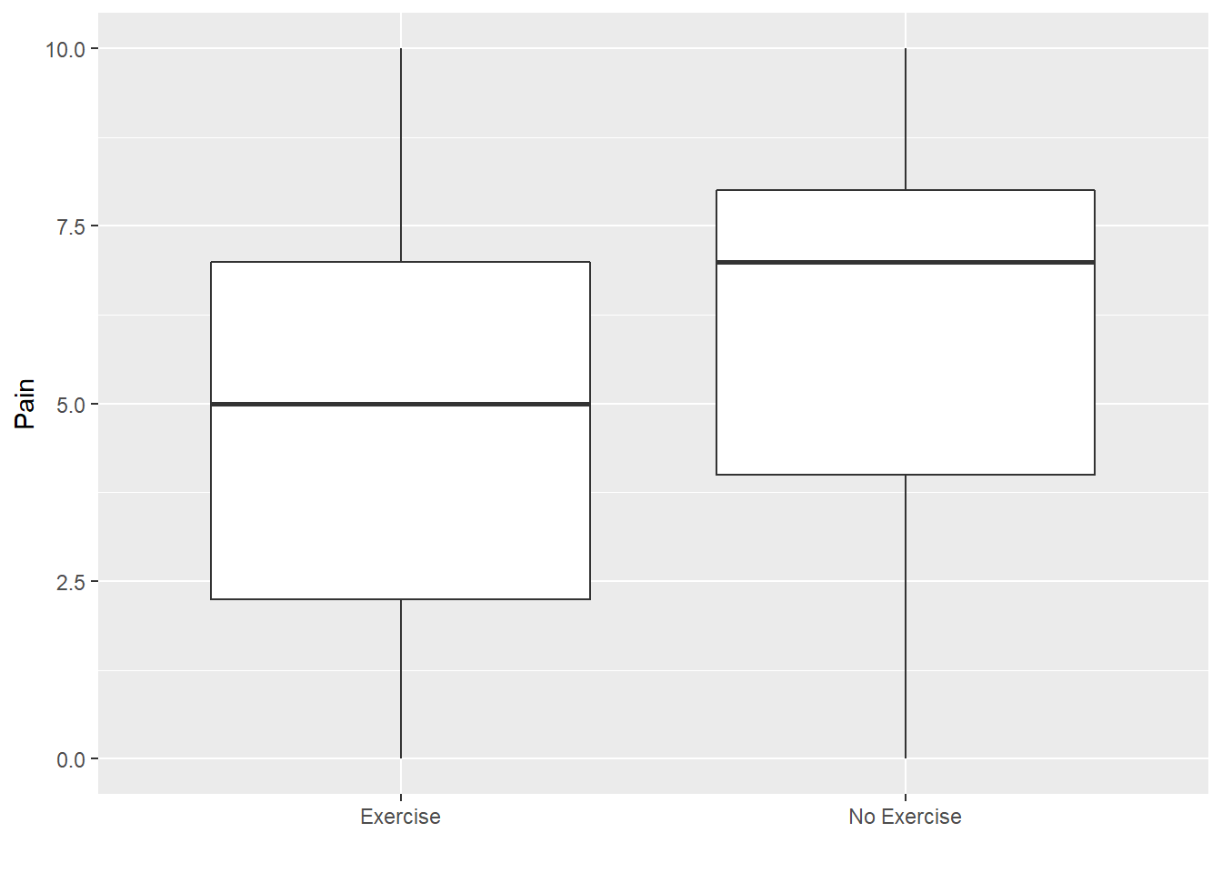 Box plot of pain by exercise