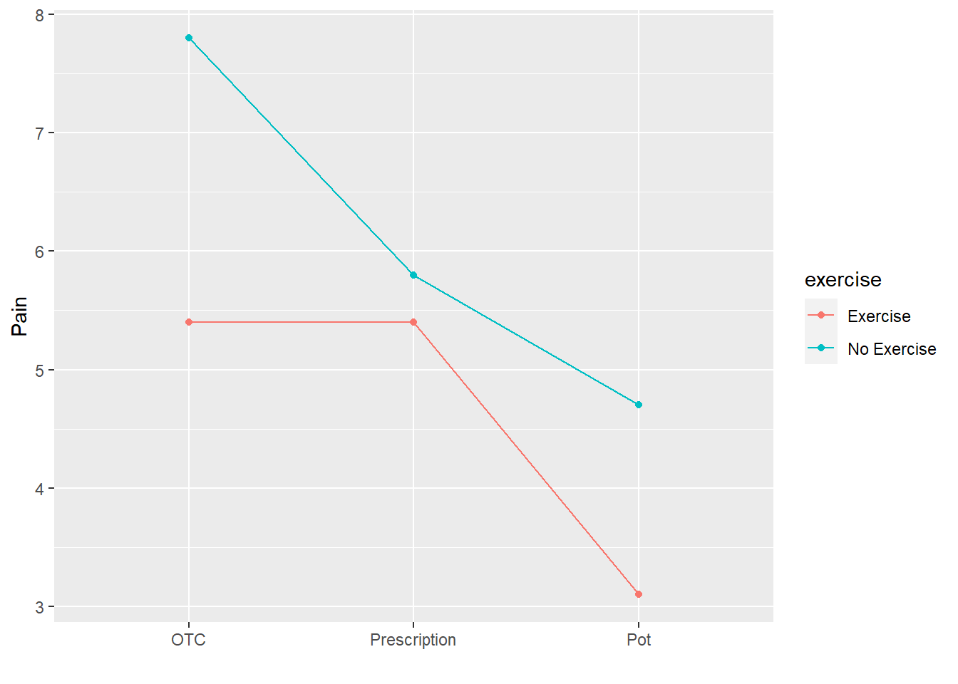 Interaction plot of pain by exercise and drug
