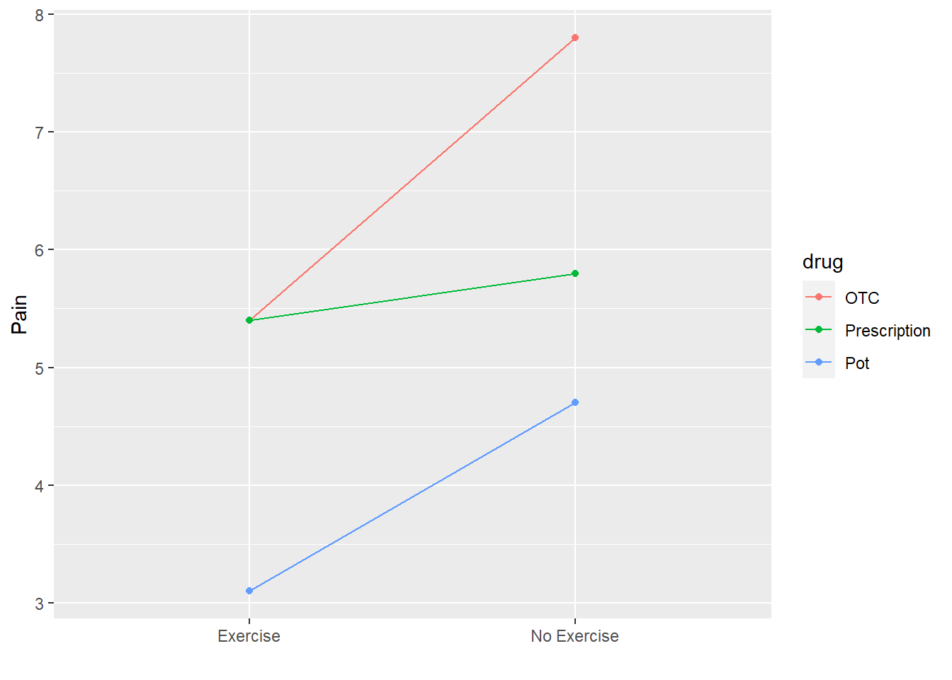 Interaction plot of pain by drug and exercise