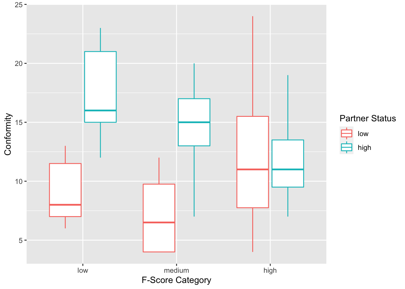 boxplot of the distribution of scores on conformity within each category of partner status and f score category