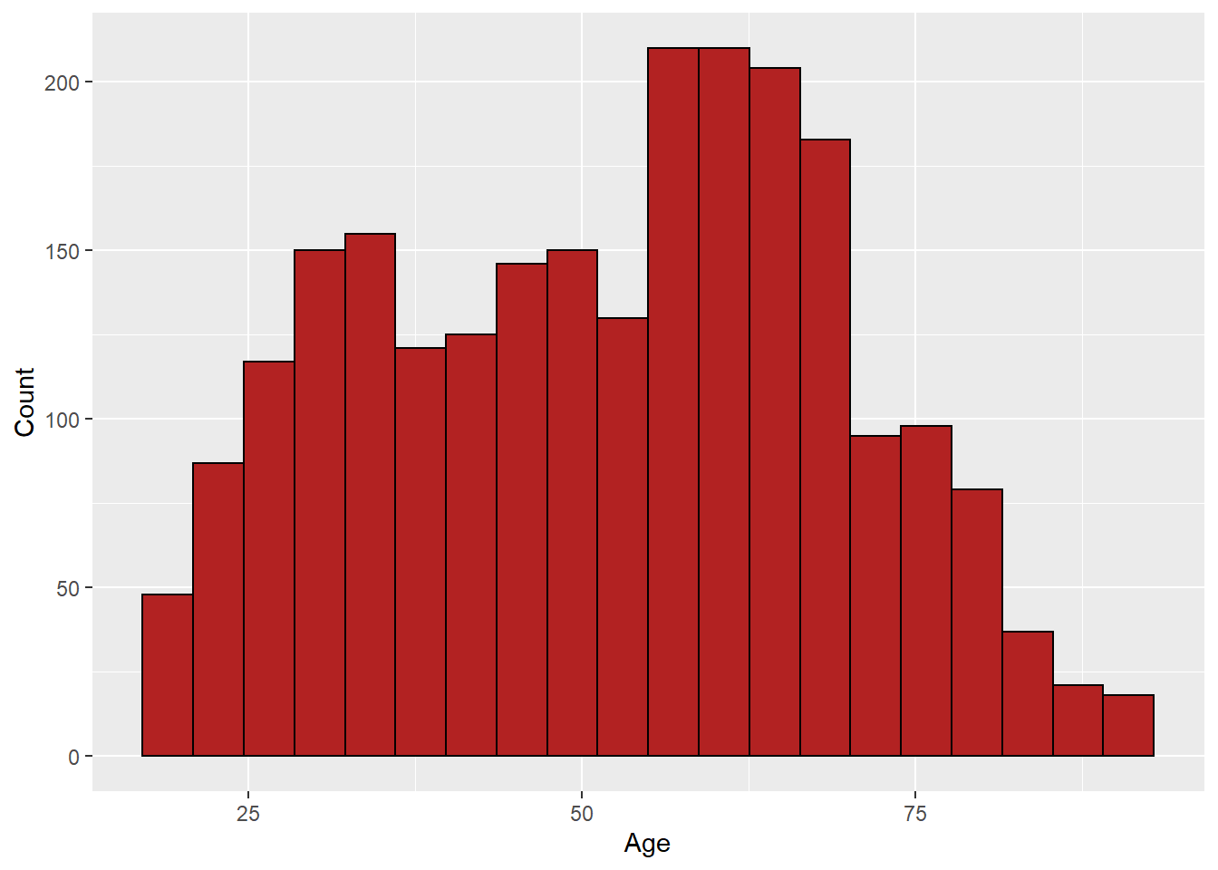 Histogram of Age