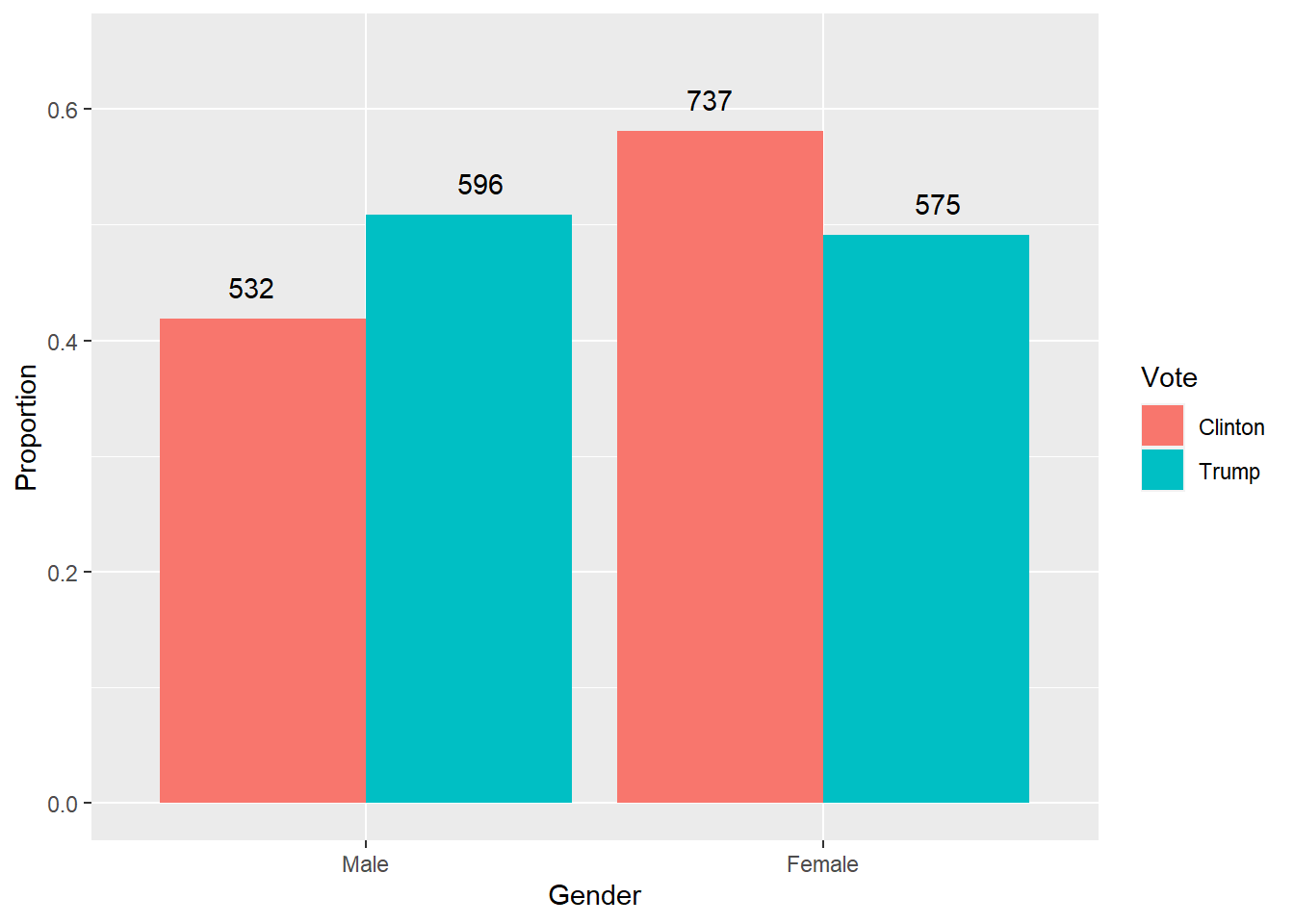 Bar plot of Gender by vote