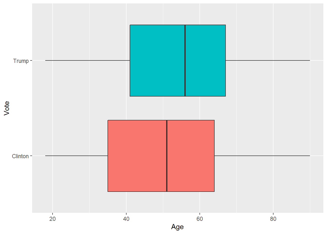 Boxplot of age by vote