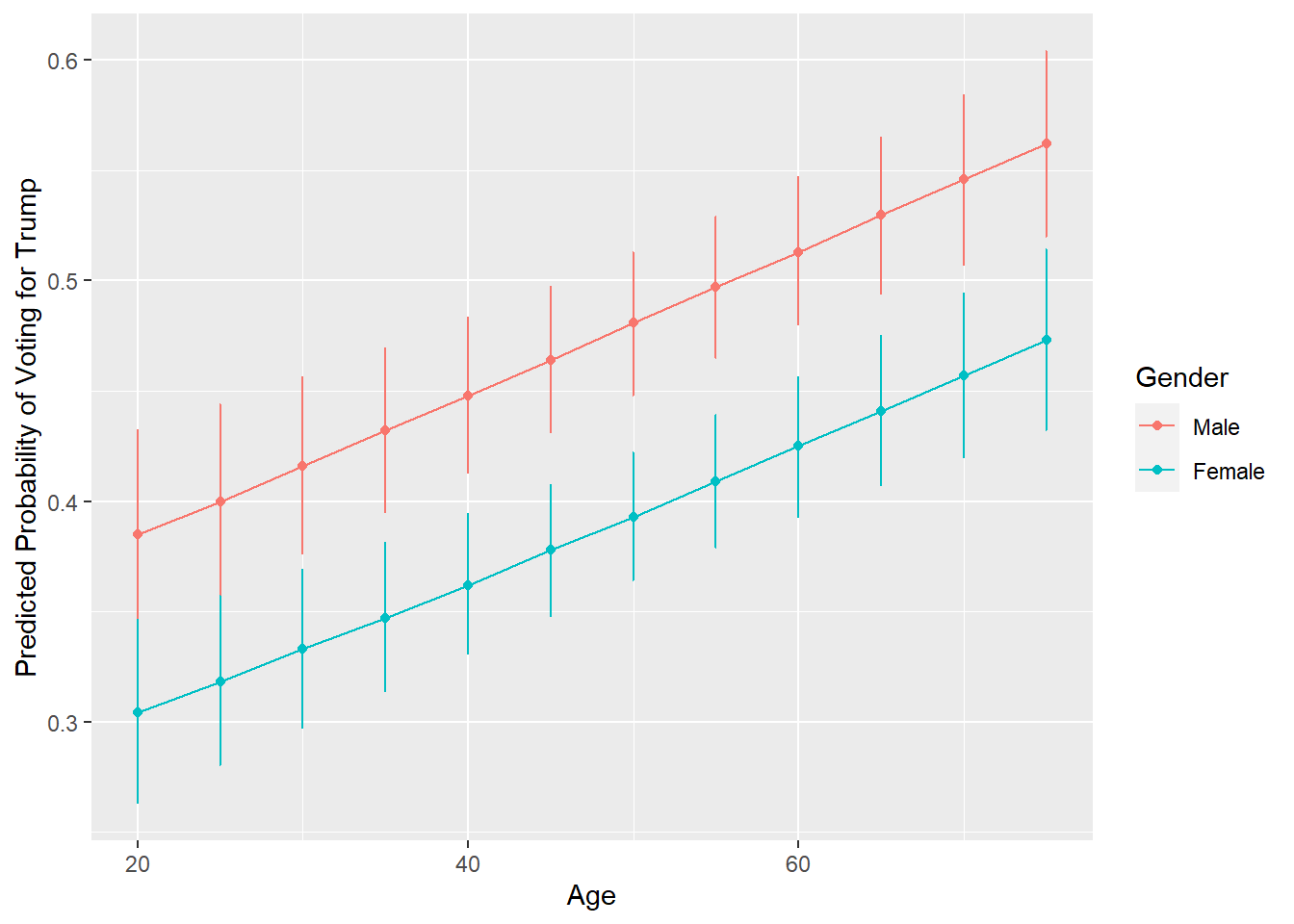 Predicted Probability Plot of Vote by Age and Gender