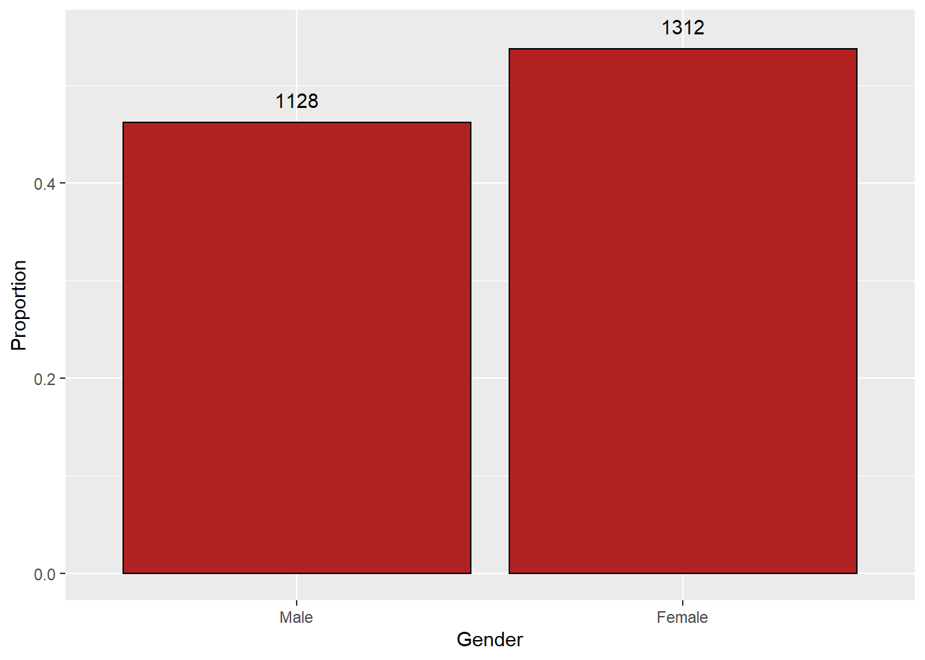 Bar plot of Gender