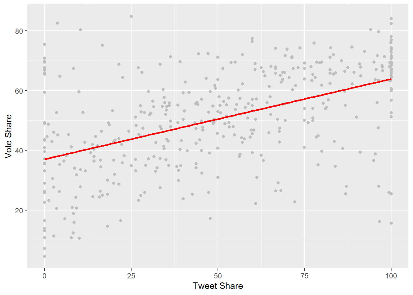 Scatter plot with regression line