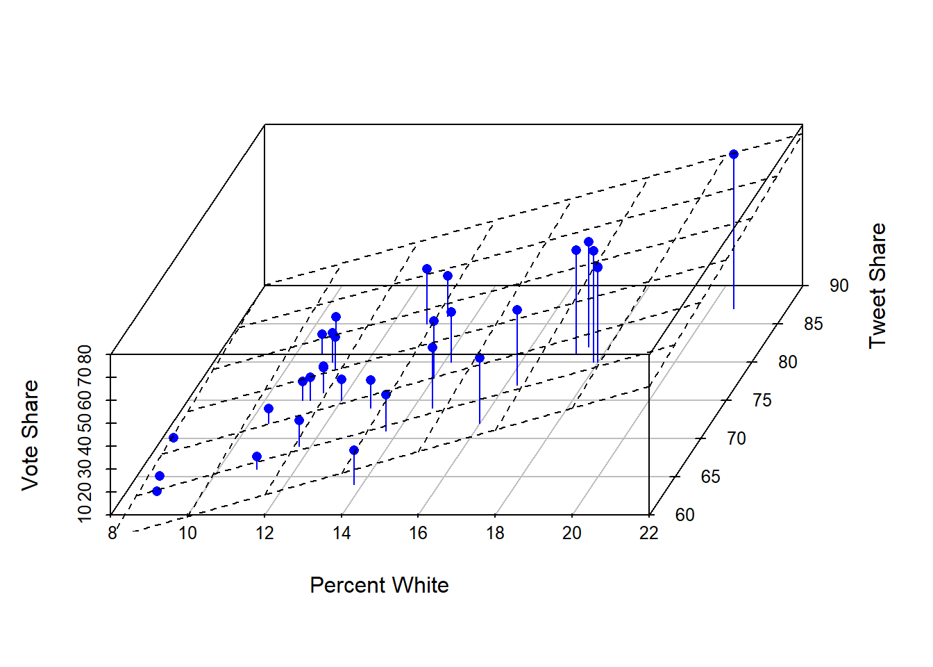 Regression plot in 3 dimensions with plane of best fit