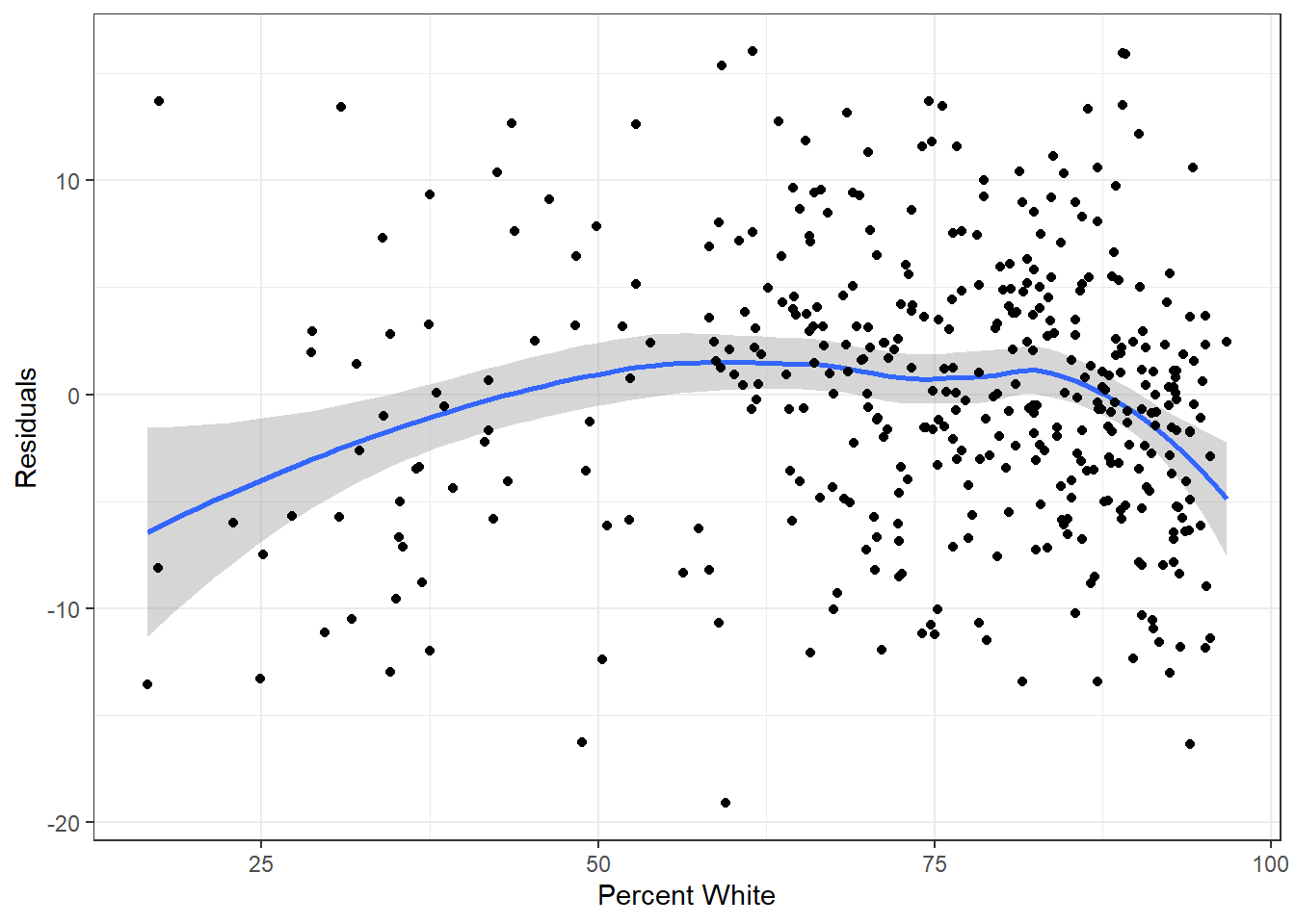 Residuals by predictor plot