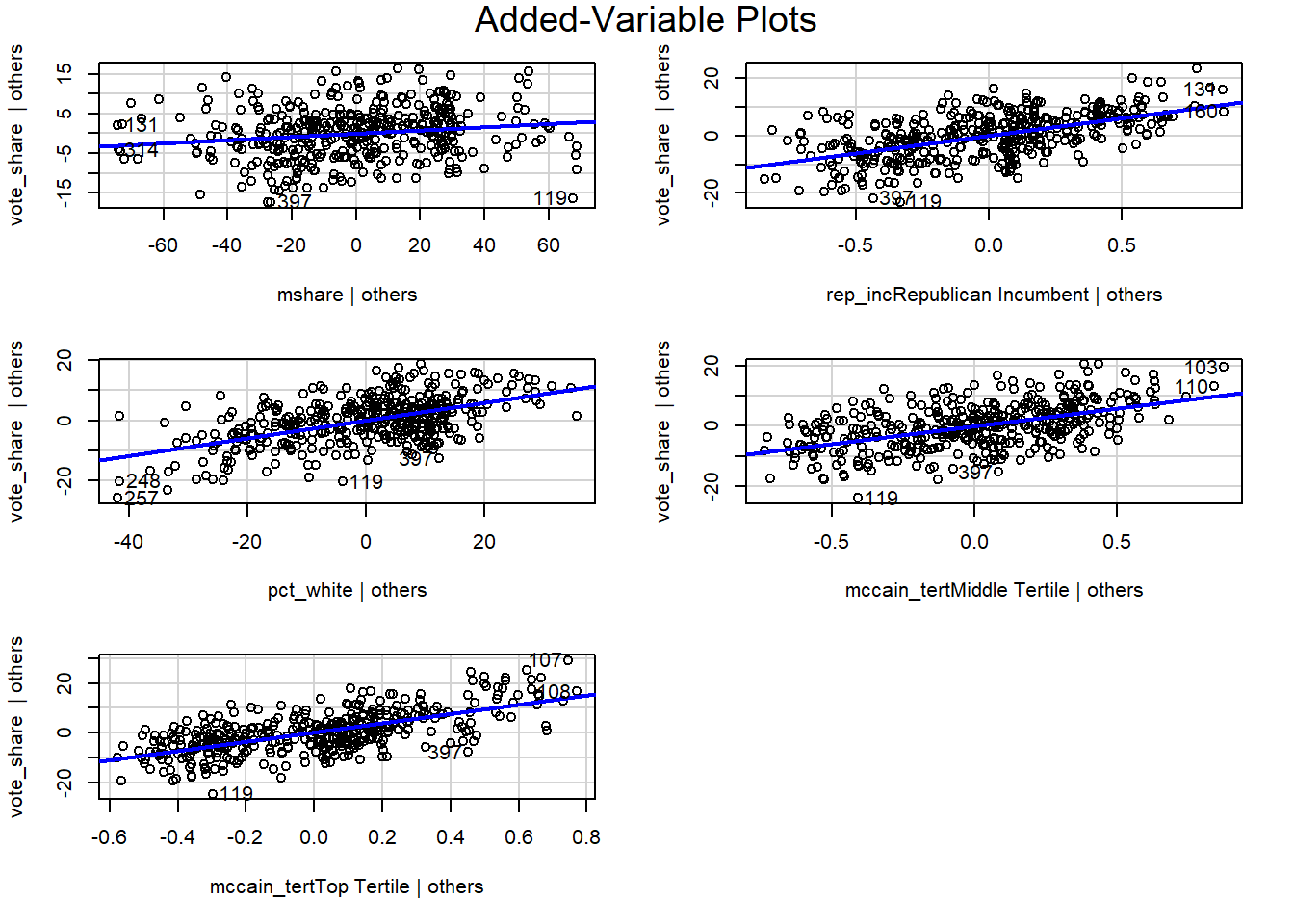 Component Residual Plots