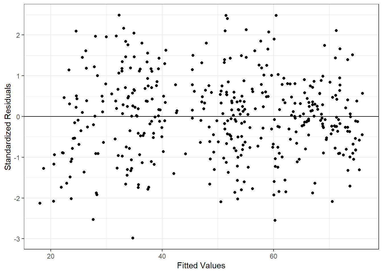Fitted vs. Residual Plot