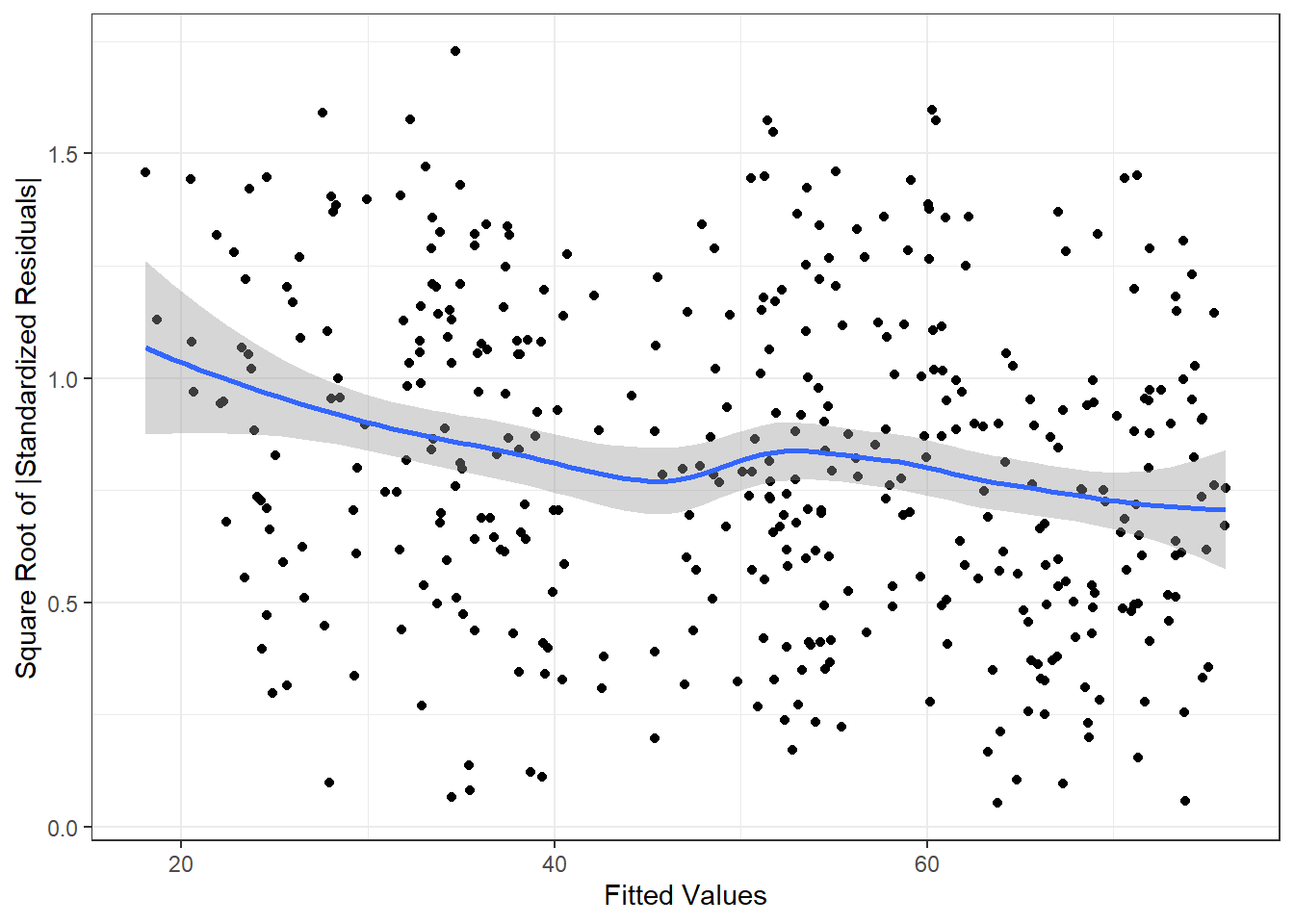 Scale-Location Plot
