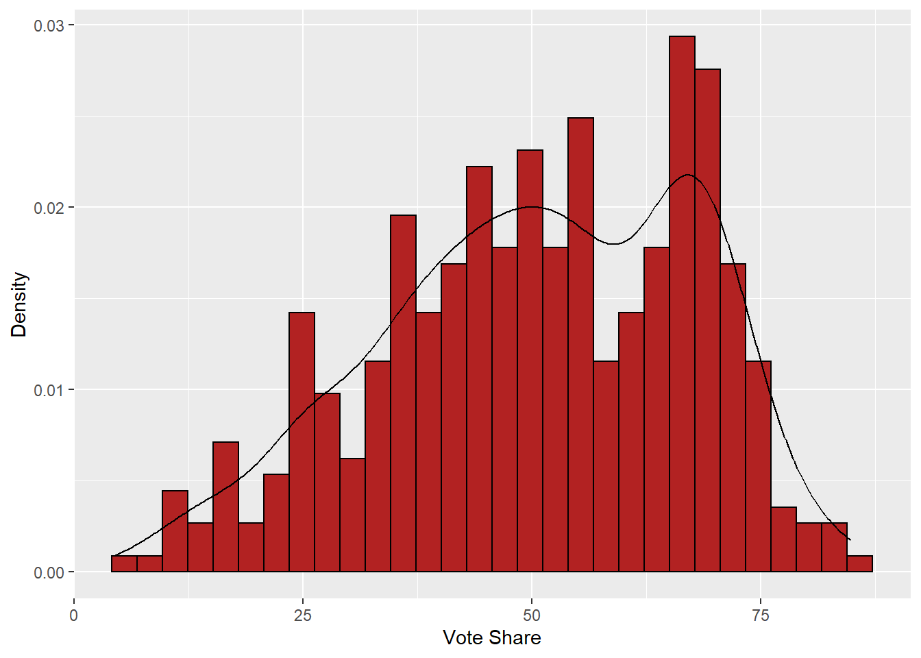 R Histogram and Kernel Density Plot for Vote Share
