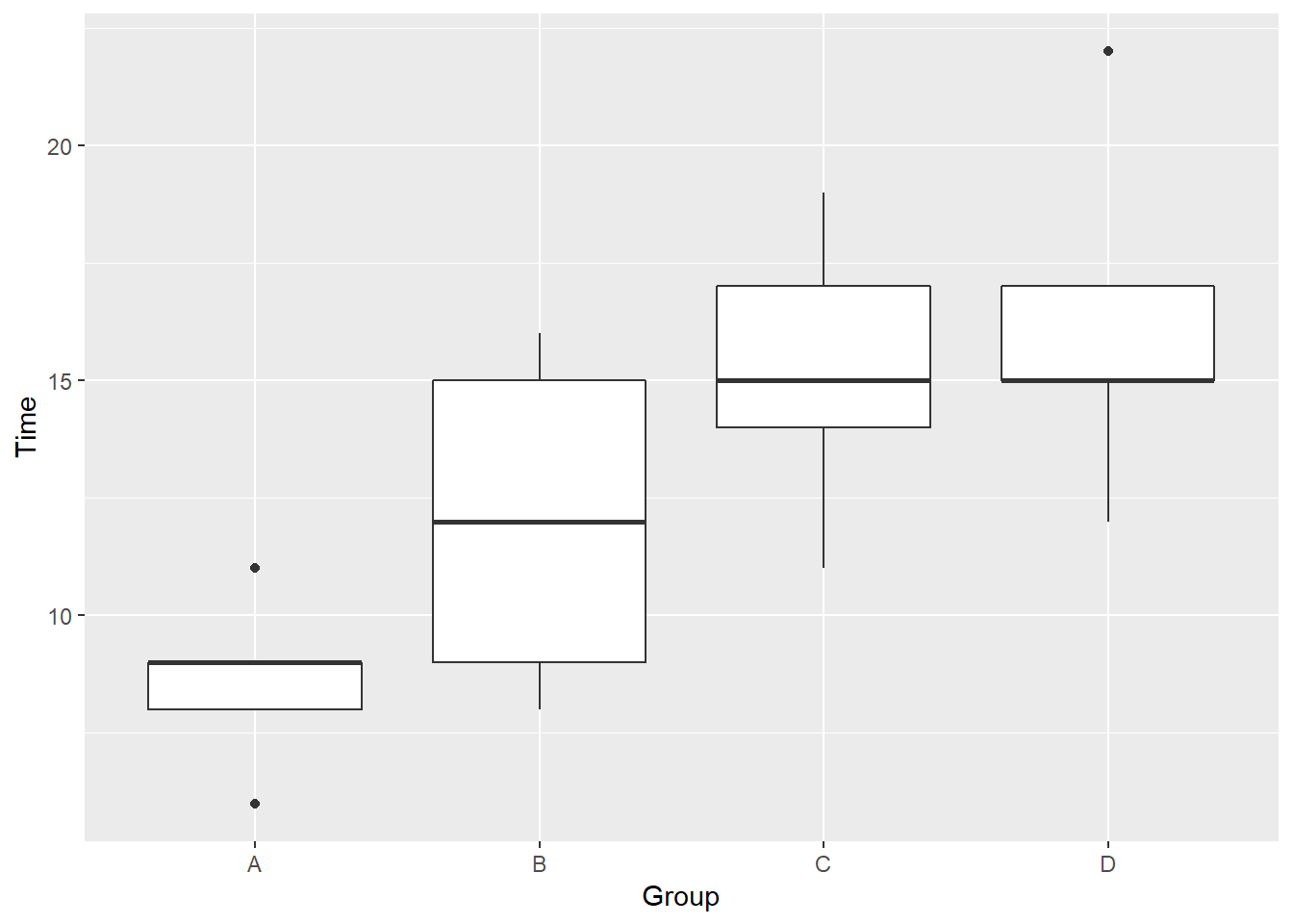 Box plot of pasta cooktime by type